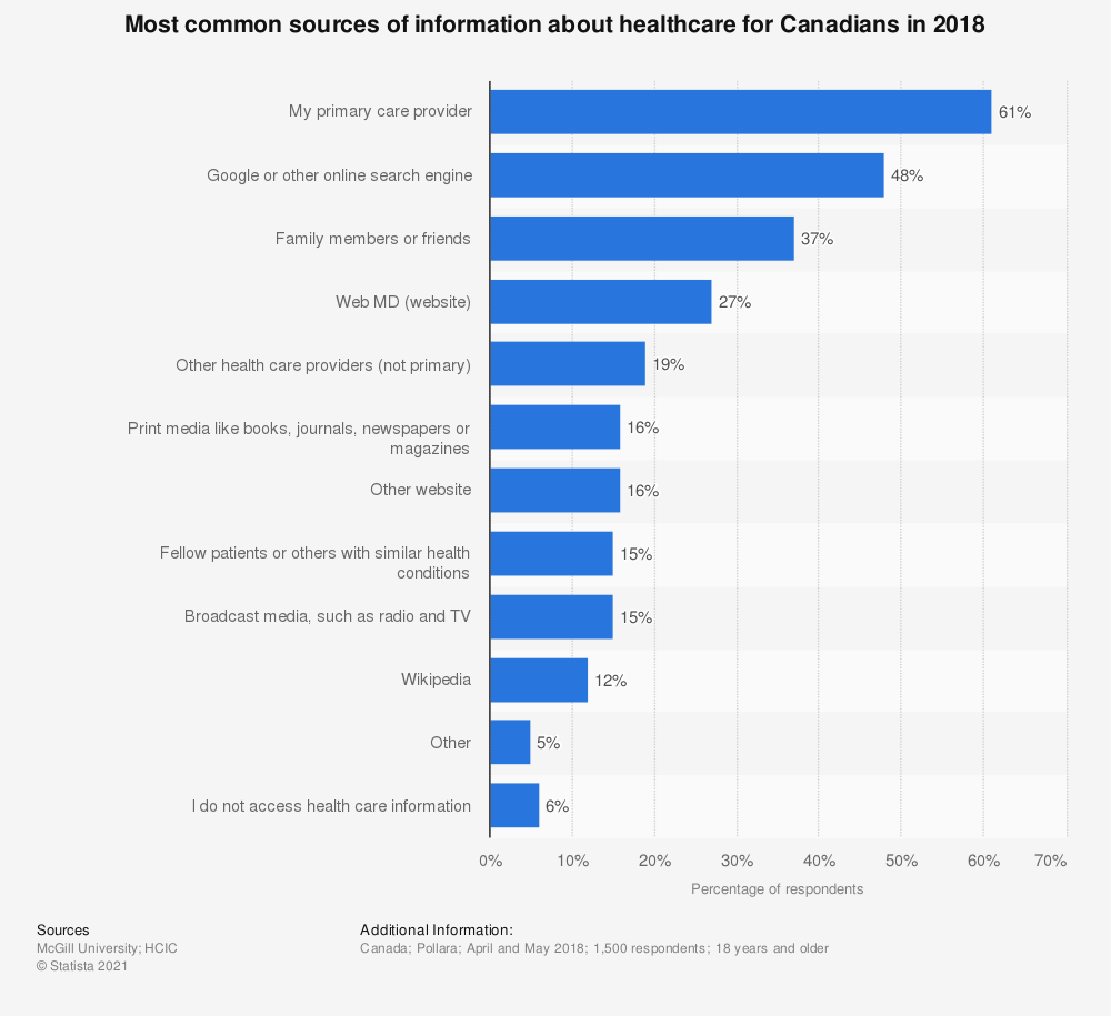 Statistic: Most common sources of information about healthcare for Canadians in 2018 | Statista