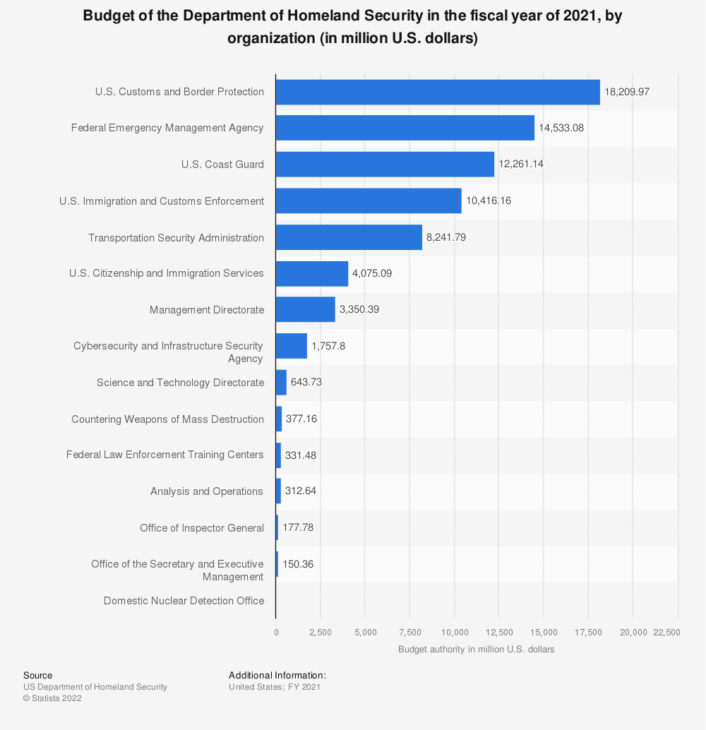 Statistic: Budget of the Department of Homeland Security in the fiscal year of 2020, by organization (in million U.S. dollars)   Statista