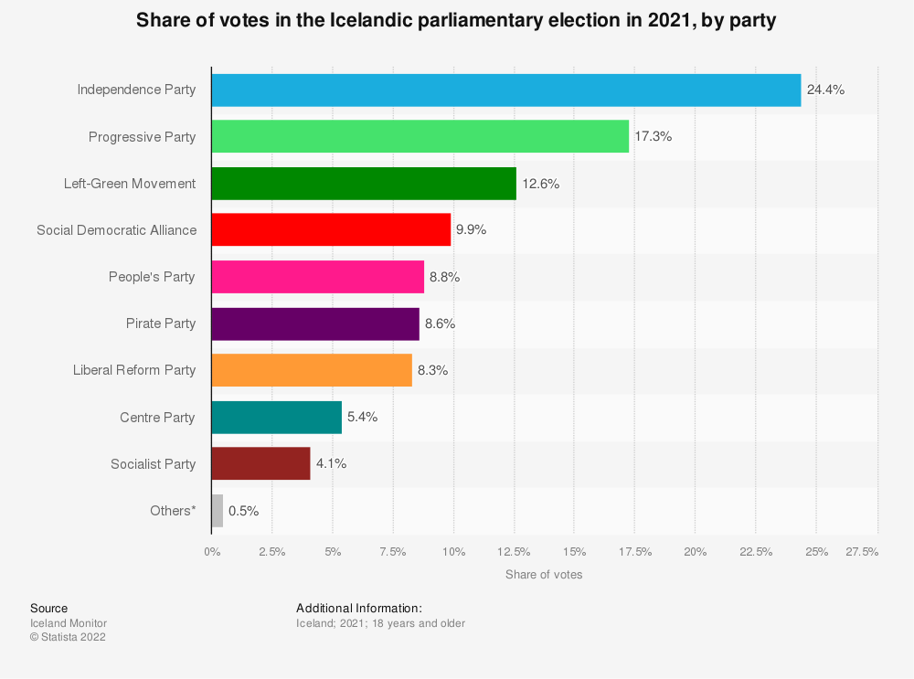 Statistic: Share of votes in the Icelandic parliamentary election in 2017, by party | Statista