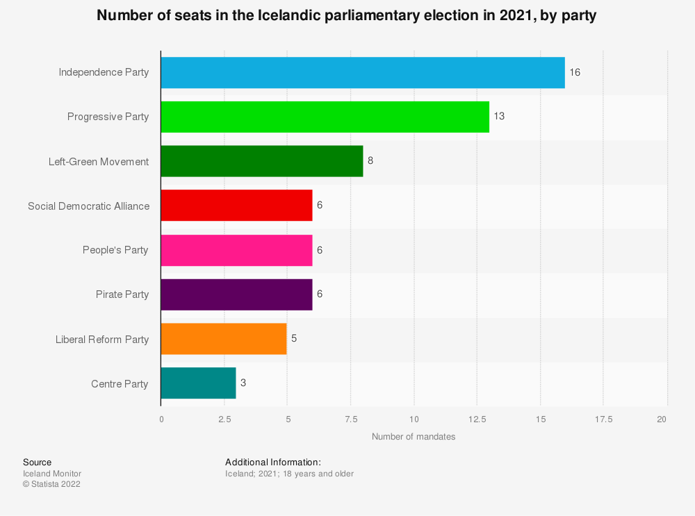 Statistic: Number of mandates in the Icelandic parliamentary election in 2017, by party | Statista
