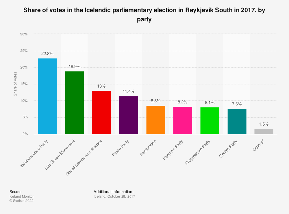 Statistic: Share of votes in the Icelandic parliamentary election in Reykjavik South in 2017, by party | Statista