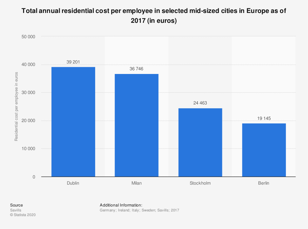 Statistic: Total annual residential cost per employee in selected mid-sized cities in Europe as of 2017 (in euros) | Statista
