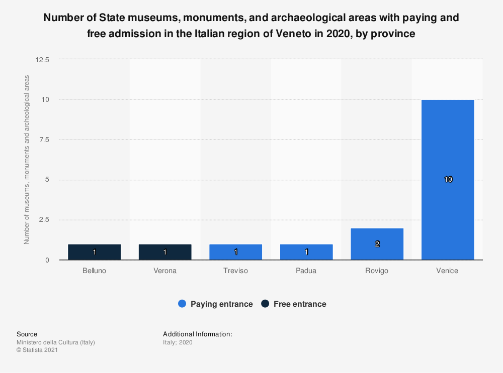 Statistic: Number of State museums, monuments and archaeological areas with paying and free admission in the Italian region of Veneto in 2019, by province | Statista