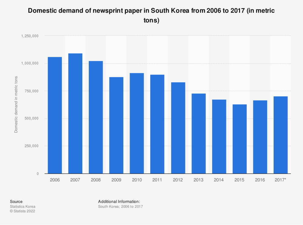 Statistic: Domestic demand of newsprint paper in South Korea from 2006 to 2017 (in metric tons) | Statista