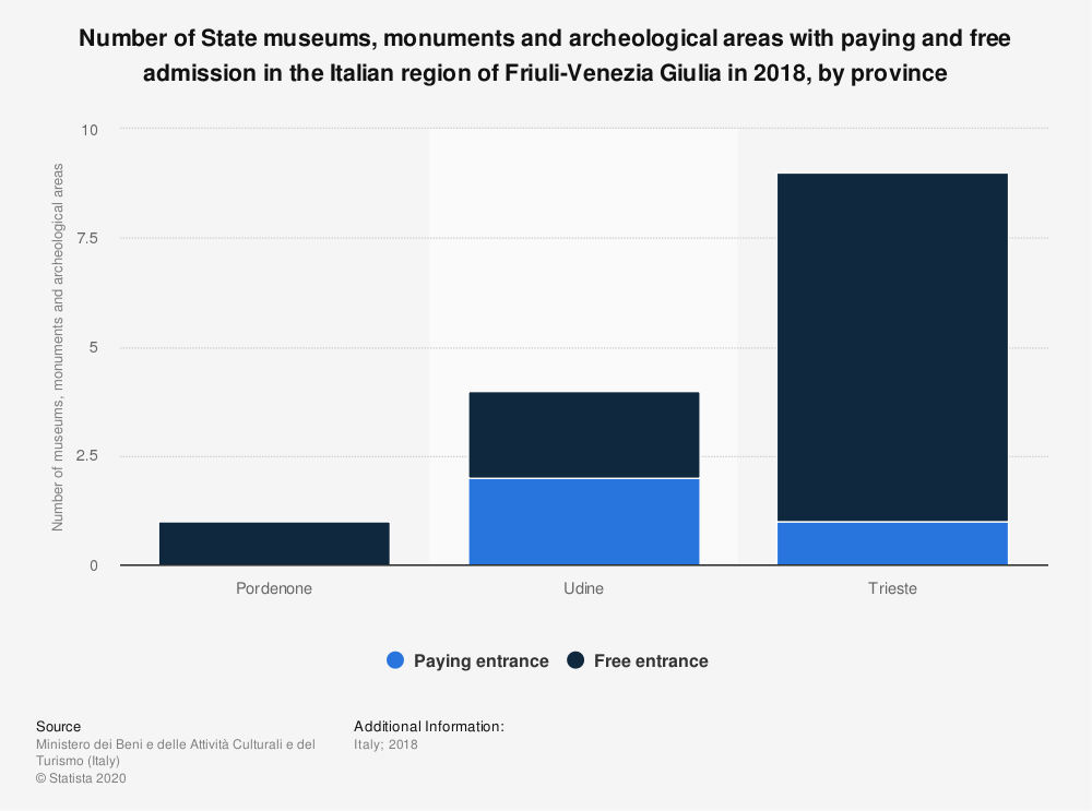 Statistic: Number of State museums, monuments and archeological areas with paying and free admission in the Italian region of Friuli-Venezia Giulia in 2018, by province | Statista