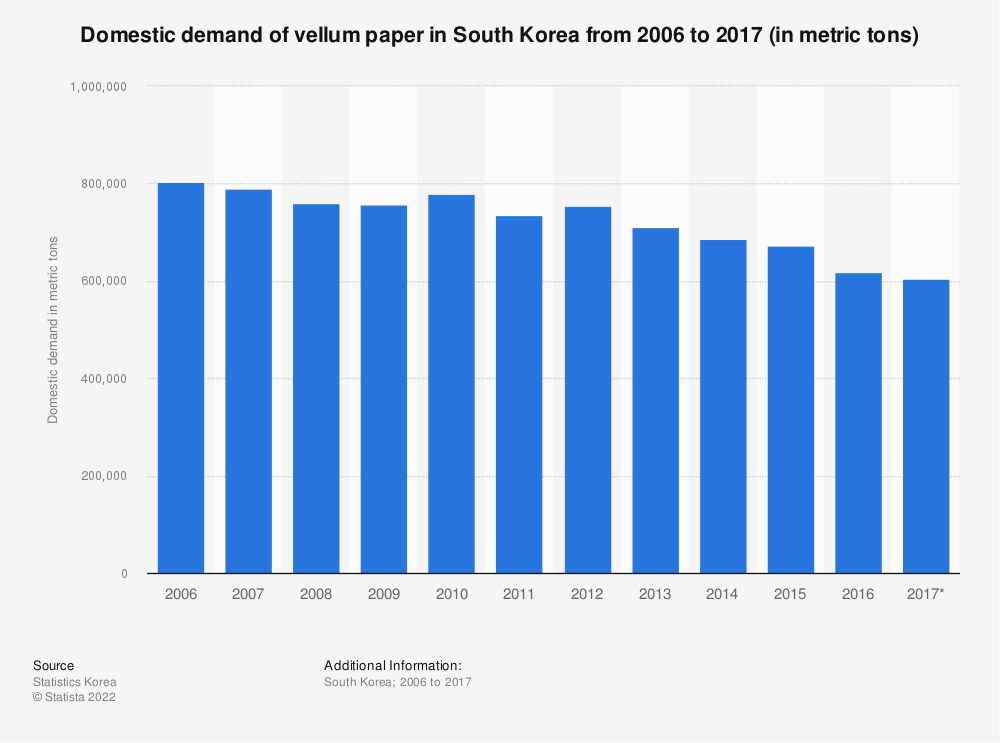Statistic: Domestic demand of vellum paper in South Korea from 2006 to 2017 (in metric tons) | Statista