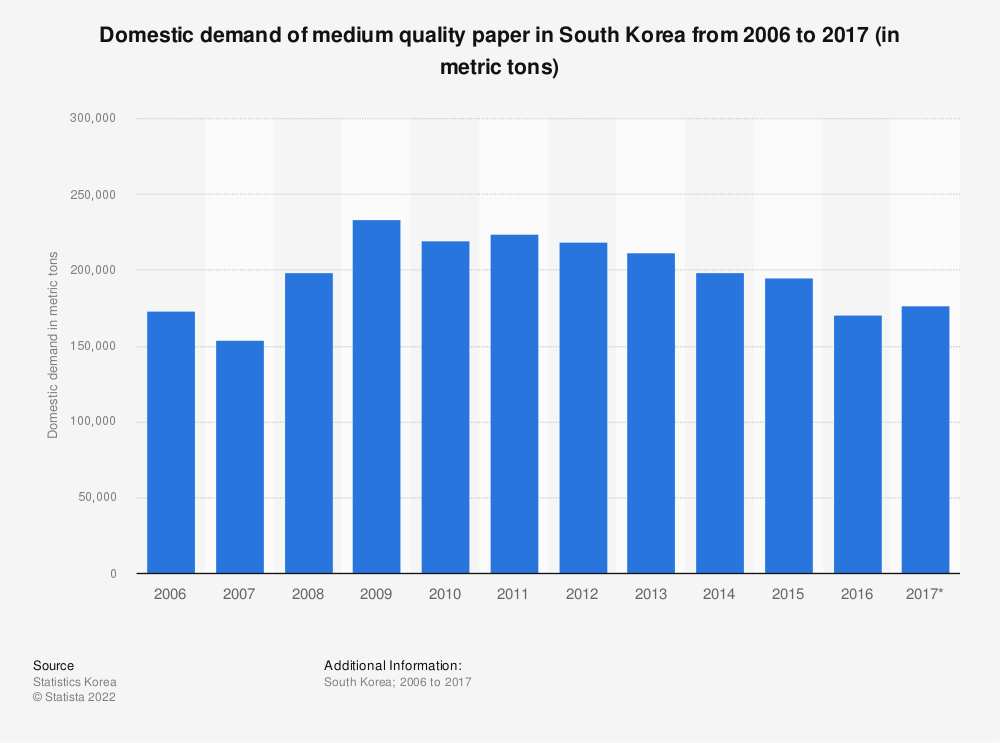 Statistic: Domestic demand of medium quality paper in South Korea from 2006 to 2017 (in metric tons) | Statista