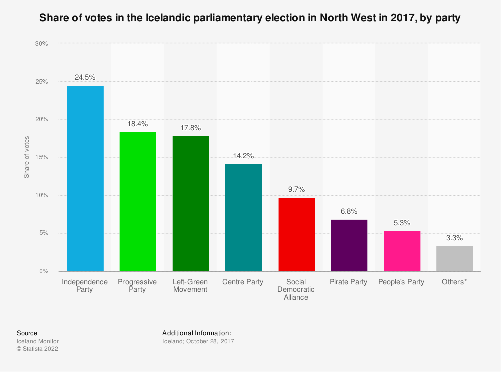 Statistic: Share of votes in the Icelandic parliamentary election in North West in 2017, by party | Statista