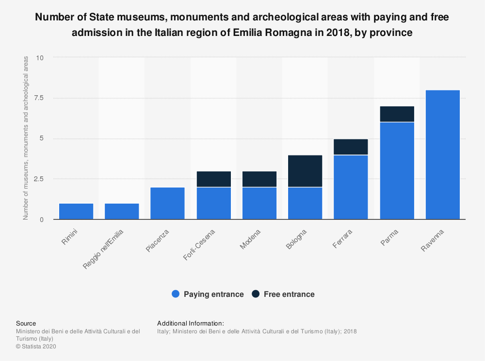 Statistic: Number of State museums, monuments and archeological areas with paying and free admission in the Italian region of Emilia Romagna in 2018, by province | Statista