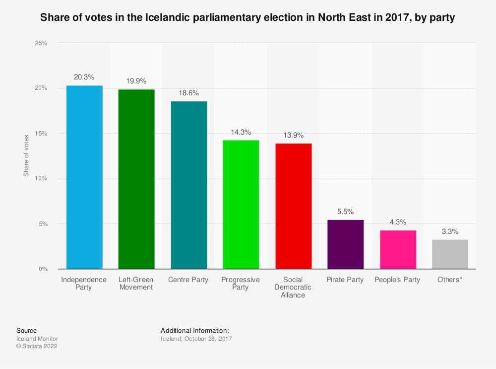 Statistic: Share of votes in the Icelandic parliamentary election in North East in 2017, by party | Statista