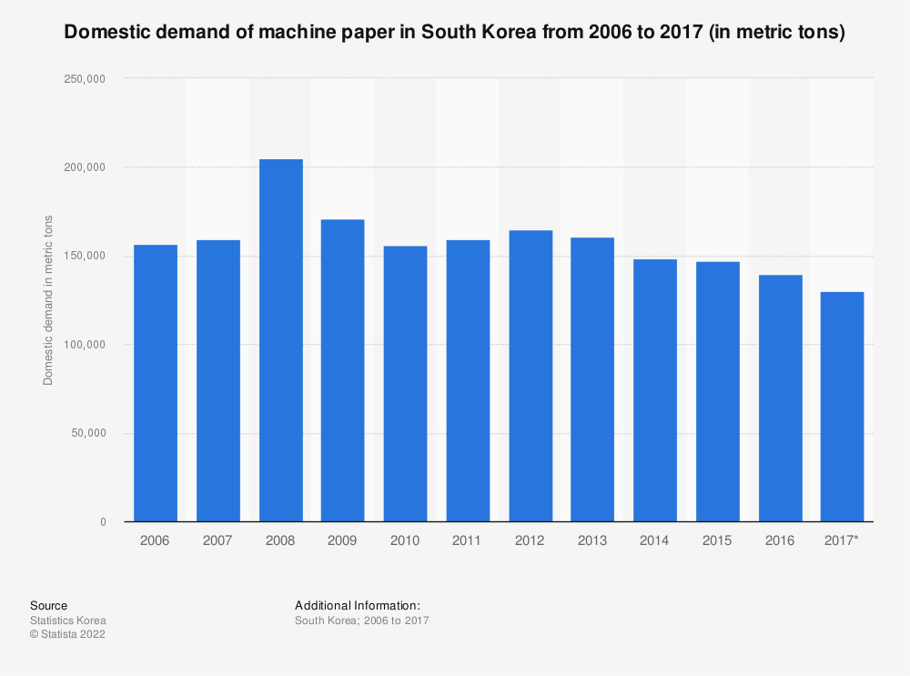 Statistic: Domestic demand of machine paper in South Korea from 2006 to 2017 (in metric tons) | Statista