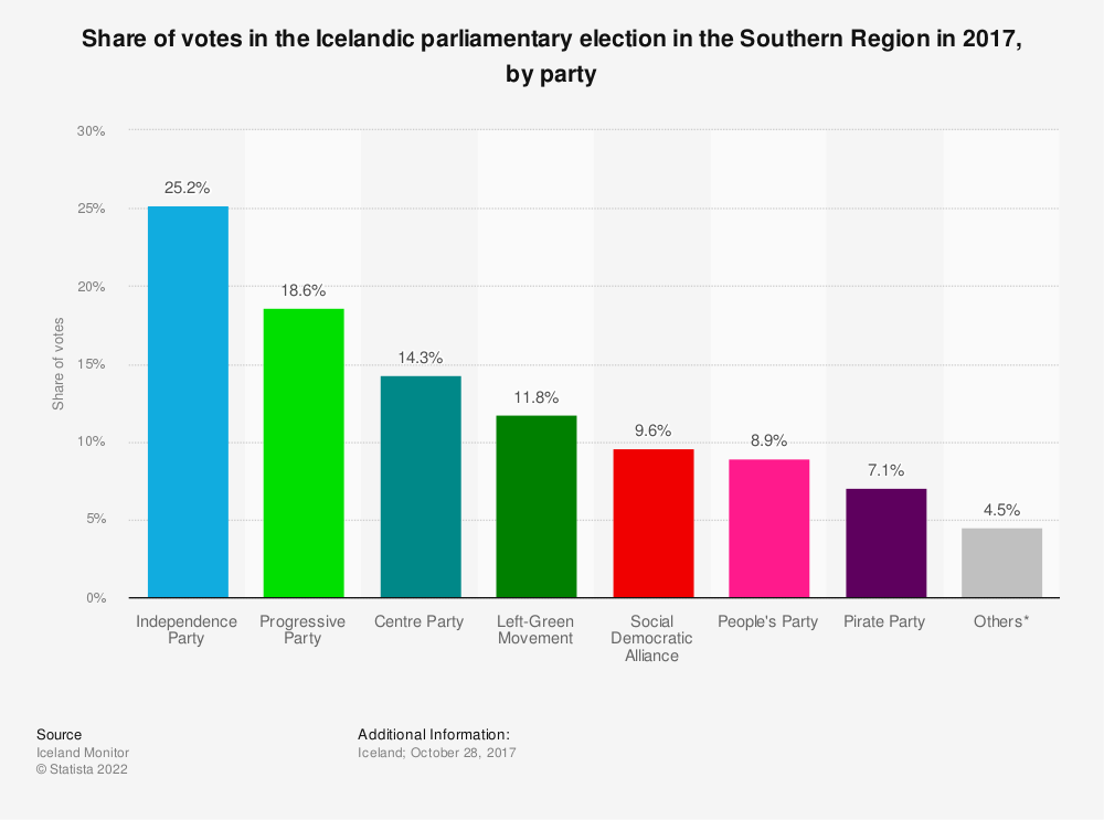 Statistic: Share of votes in the Icelandic parliamentary election in the Southern Region in 2017, by party | Statista