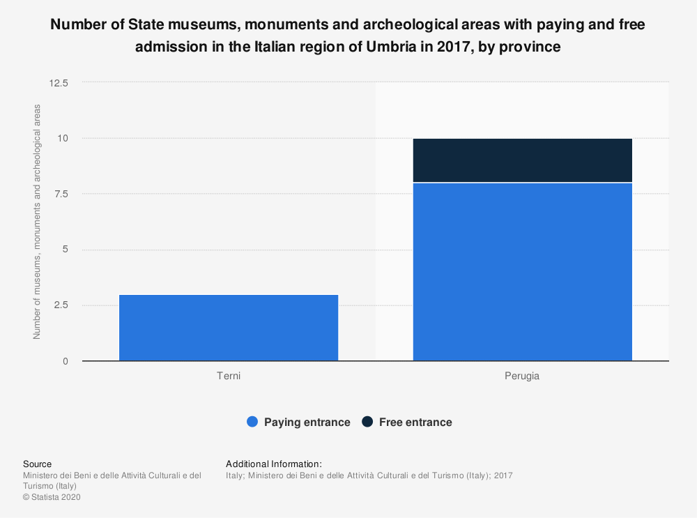 Statistic: Number of State museums, monuments and archeological areas with paying and free admission in the Italian region of Umbria in 2017, by province | Statista