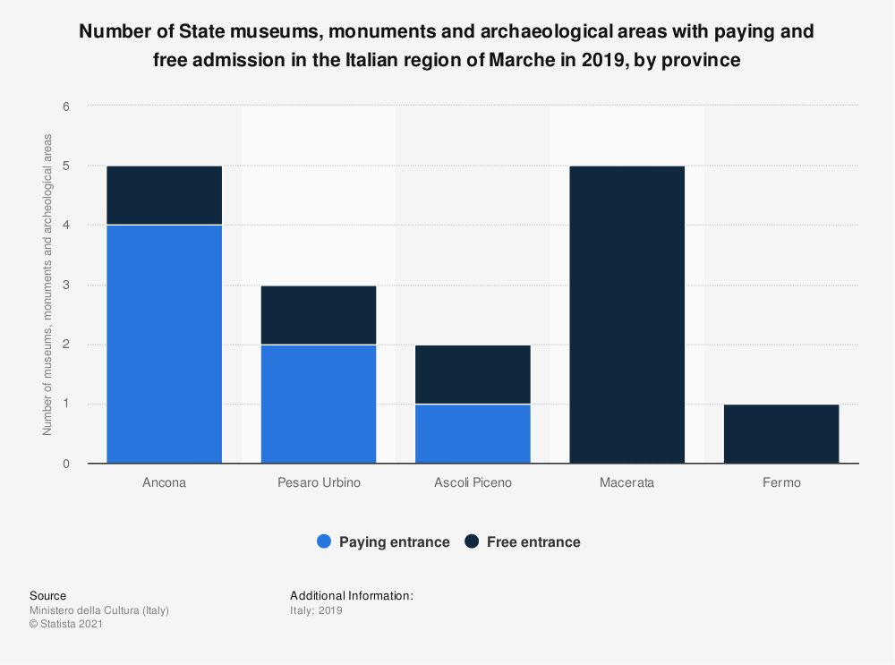 Statistic: Number of State museums, monuments and archeological areas with paying and free admission in the Italian region of Marche in 2018, by province | Statista
