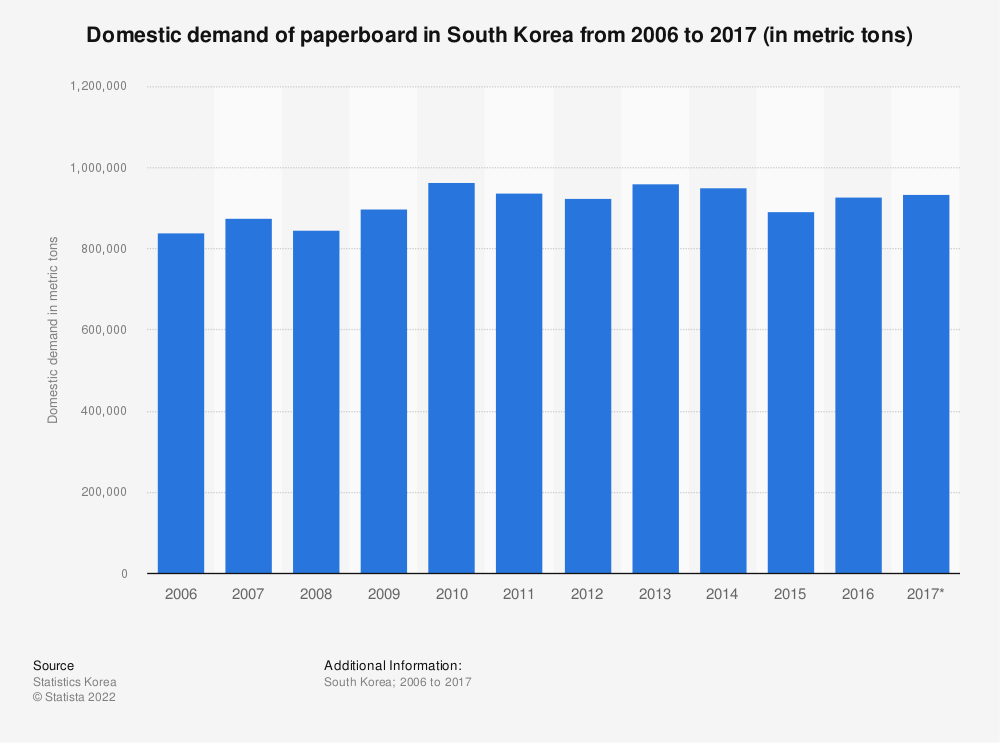 Statistic: Domestic demand of paperboard in South Korea from 2006 to 2017 (in metric tons) | Statista