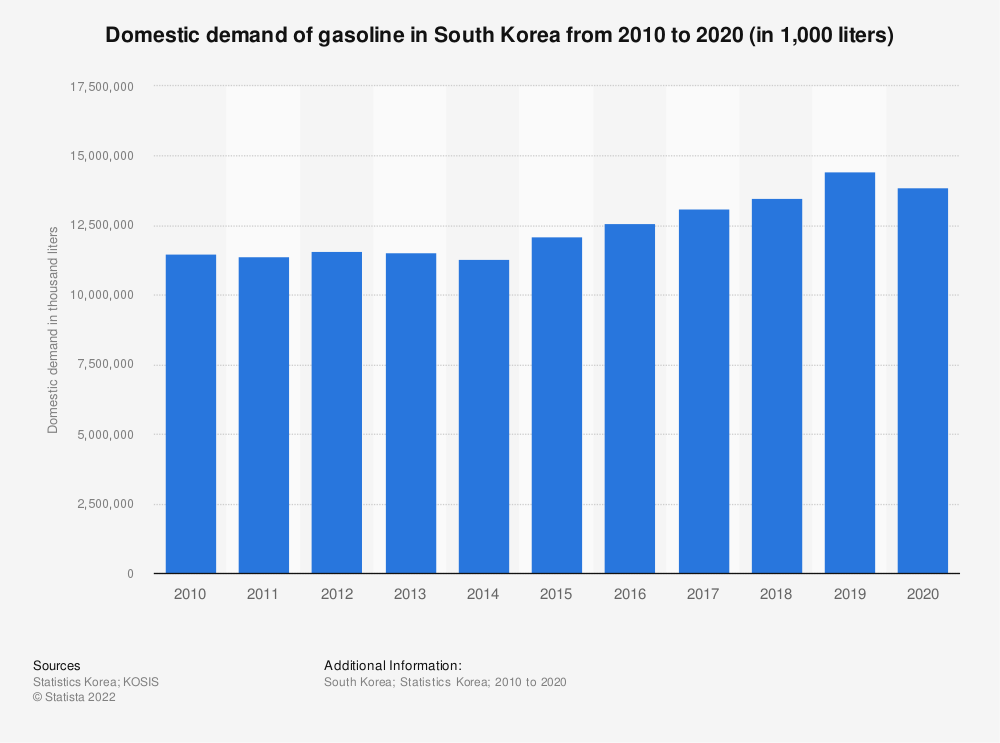 Statistic: Domestic demand of gasoline in South Korea from 2006 to 2018 (in 1,000 liters) | Statista