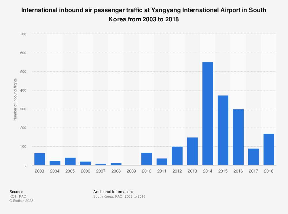 Statistic: International inbound air passenger traffic at Yangyang International Airport in South Korea from 2003 to 2018 | Statista