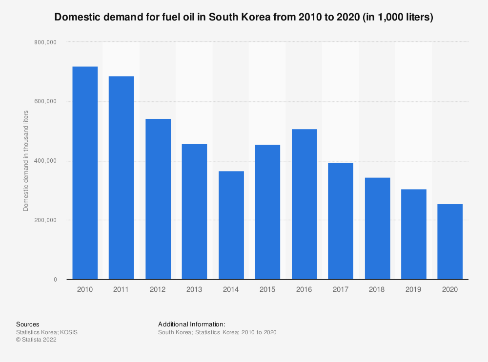 Statistic: Domestic demand of fuel oil in South Korea from 2006 to 2018 (in 1,000 liters) | Statista
