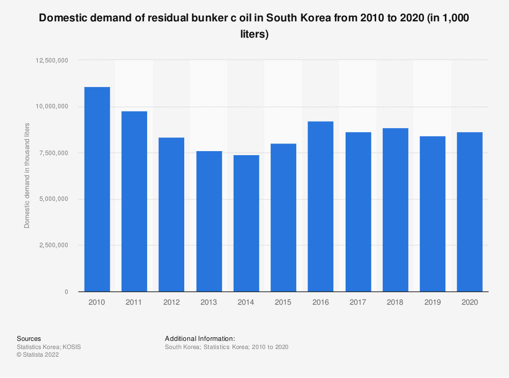 Statistic: Domestic demand of residual bunker c oil in South Korea from 2006 to 2018 (in 1,000 liters) | Statista