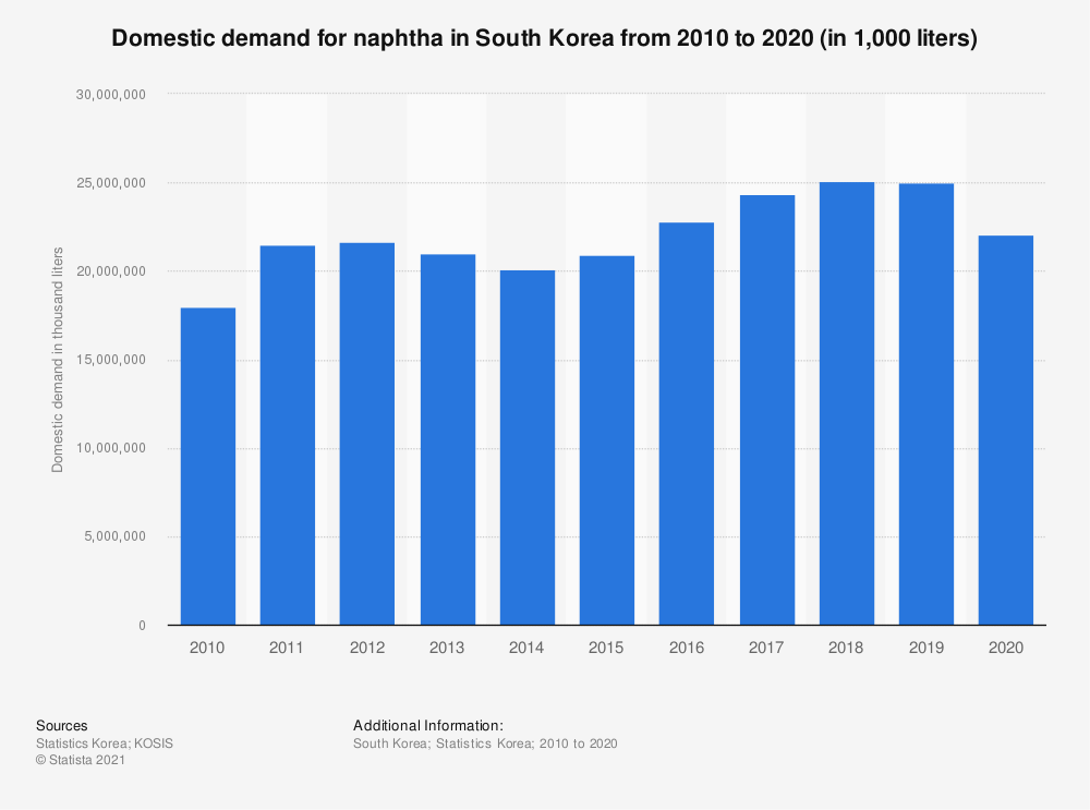 Statistic: Domestic demand of naphtha in South Korea from 2006 to 2018 (in 1,000 liters)   Statista