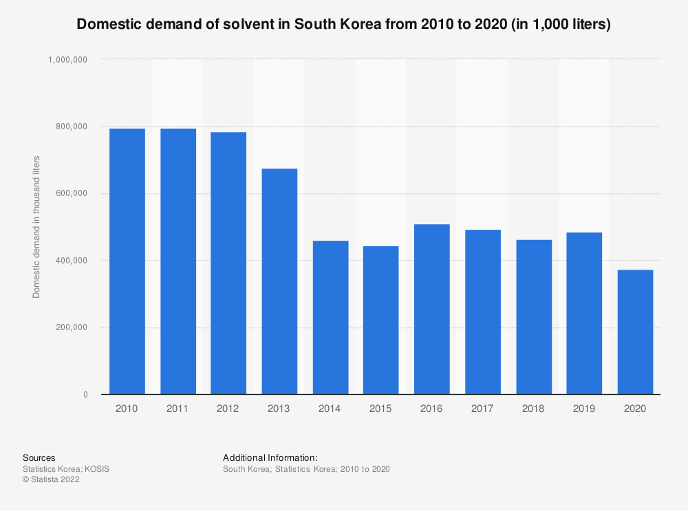 Statistic: Domestic demand of solvent in South Korea from 2006 to 2019 (in 1,000 liters) | Statista