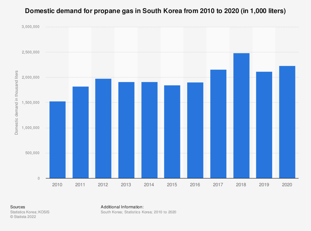 Statistic: Domestic demand of propane gas in South Korea from 2006 to 2018 (in 1,000 liters) | Statista