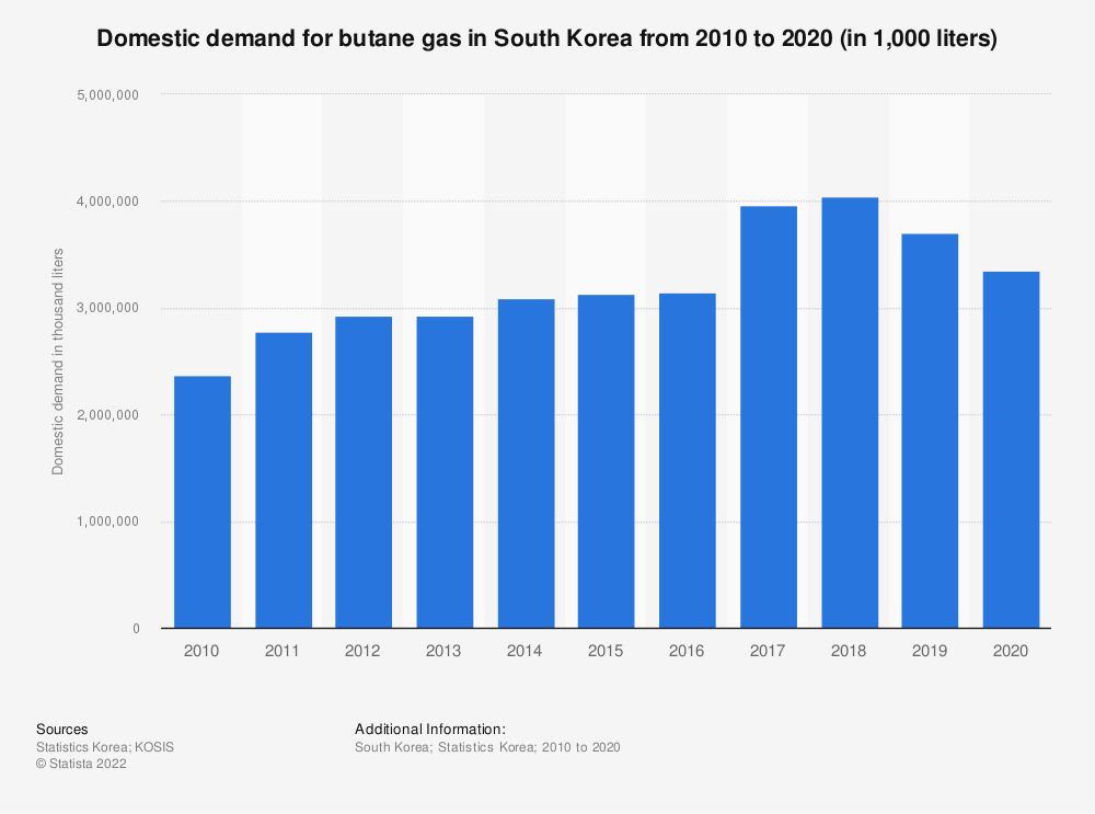 Statistic: Domestic demand of butane gas in South Korea from 2006 to 2018 (in 1,000 liters) | Statista