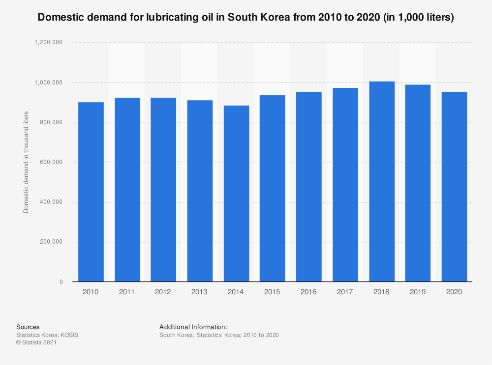 Statistic: Domestic demand of lubricating oil in South Korea from 2006 to 2018 (in 1,000 liters)   Statista