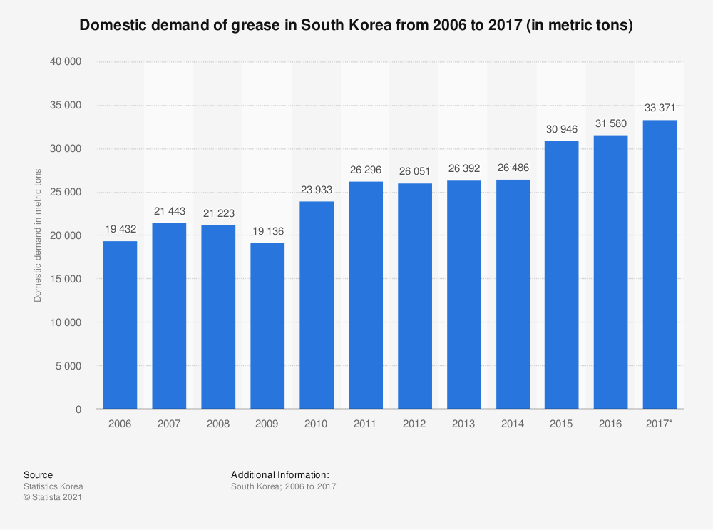 Statistic: Domestic demand of grease in South Korea from 2006 to 2017 (in metric tons) | Statista