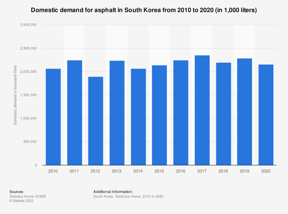Statistic: Domestic demand of asphalt in South Korea from 2006 to 2018 (in 1,000 liters) | Statista