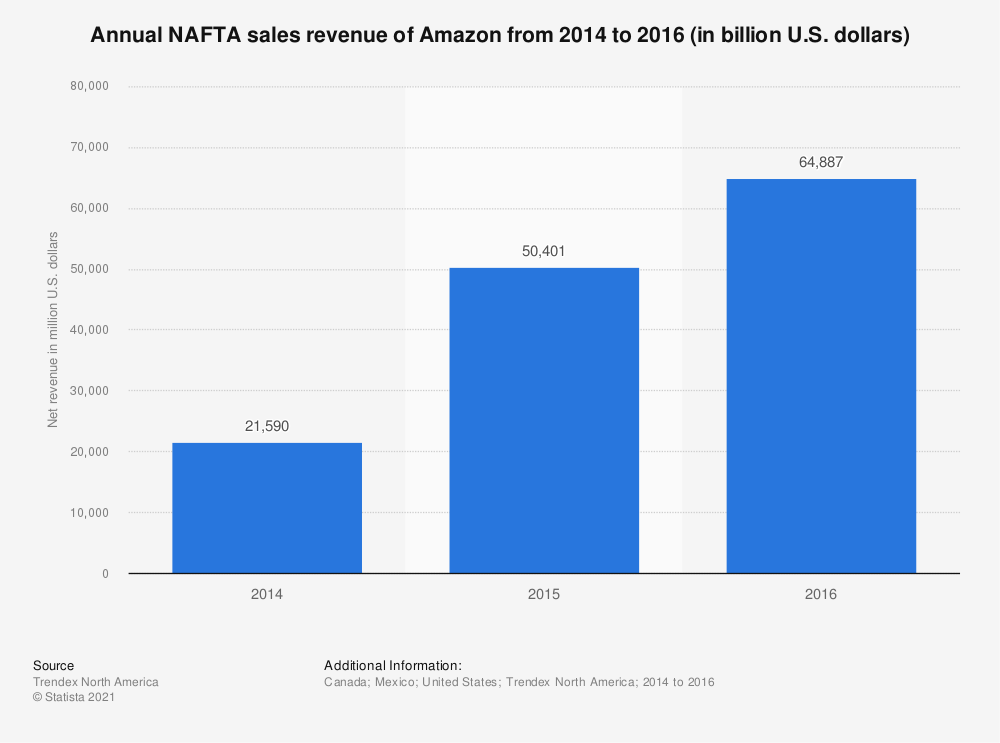 Statistic: Annual NAFTA sales revenue of Amazon from 2014 to 2016 (in billion U.S. dollars) | Statista