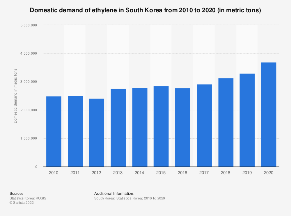 Statistic: Domestic demand of ethylene in South Korea from 2006 to 2018 (in metric tons) | Statista