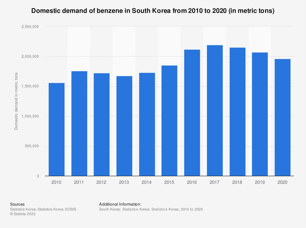 Statistic: Domestic demand of benzene in South Korea from 2006 to 2019 (in metric tons) | Statista