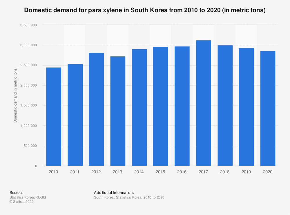 Statistic: Domestic demand of para xylene in South Korea from 2006 to 2018 (in metric tons) | Statista