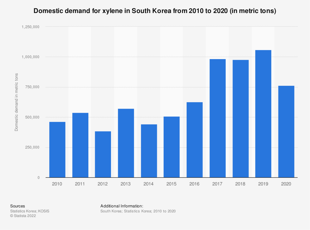 Statistic: Domestic demand of xylene in South Korea from 2006 to 2018 (in metric tons) | Statista