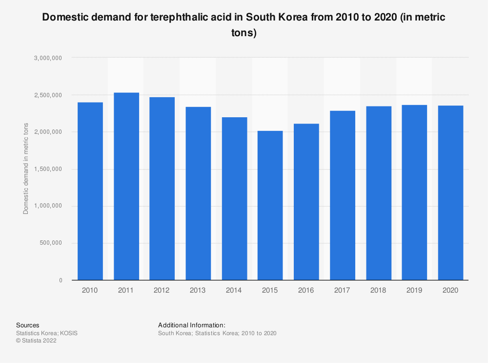 Statistic: Domestic demand of terephthalic acid in South Korea from 2006 to 2018 (in metric tons) | Statista