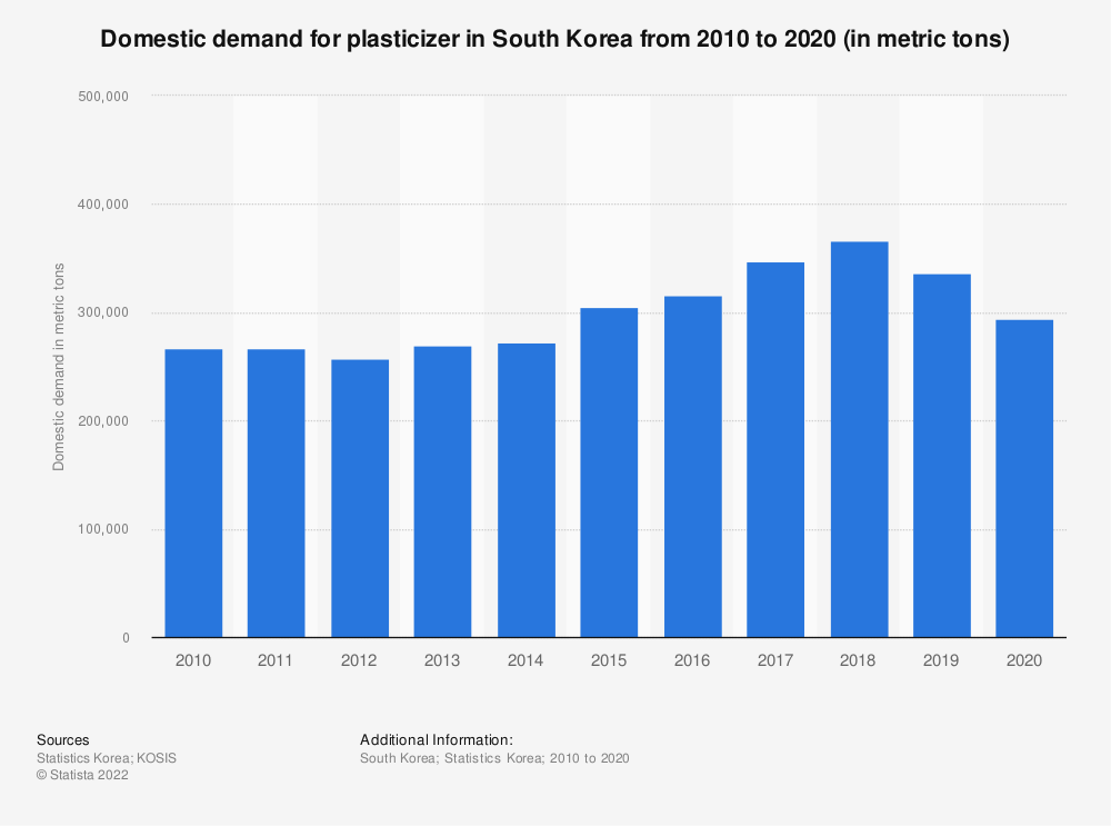 Statistic: Domestic demand of plasticizer in South Korea from 2006 to 2018 (in metric tons) | Statista