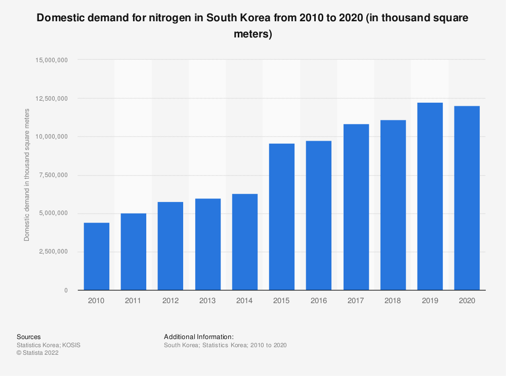 Statistic: Domestic demand of nitrogen in South Korea from 2006 to 2018 (in thousand square meters)   Statista
