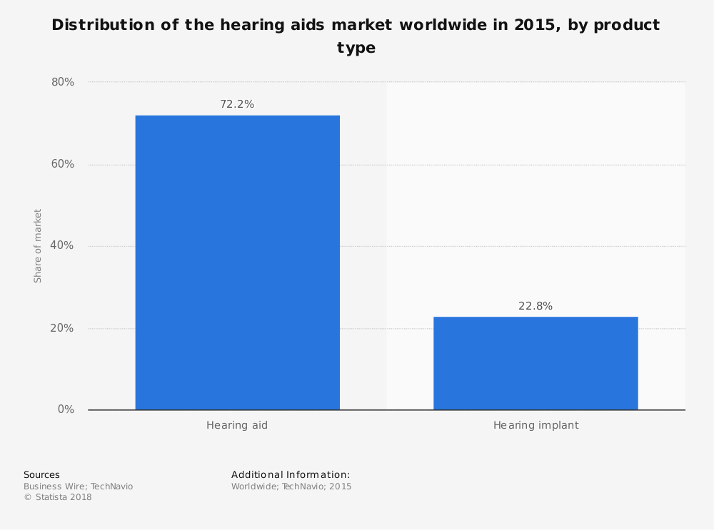 Statistic: Distribution of the hearing aids market worldwide in 2015, by product type | Statista