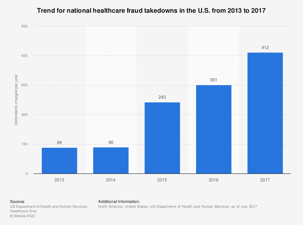 Statistic: Trend for national healthcare fraud takedowns in the U.S. from 2013 to 2017 | Statista