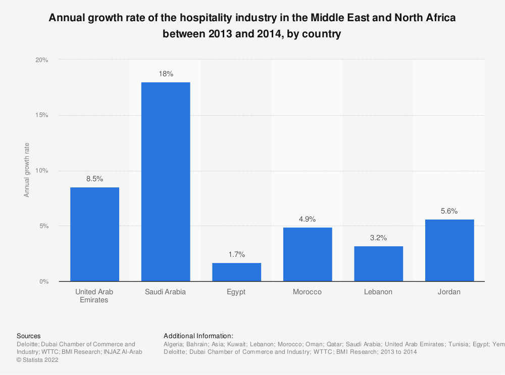 Statistic: Annual growth rate of the hospitality industry in the Middle East and North Africa between 2013 and 2014, by country | Statista