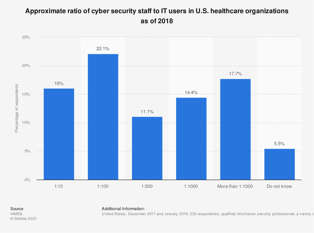 Statistic: Approximate ratio of cyber security staff to IT users in U.S. healthcare organizations as of 2018 | Statista