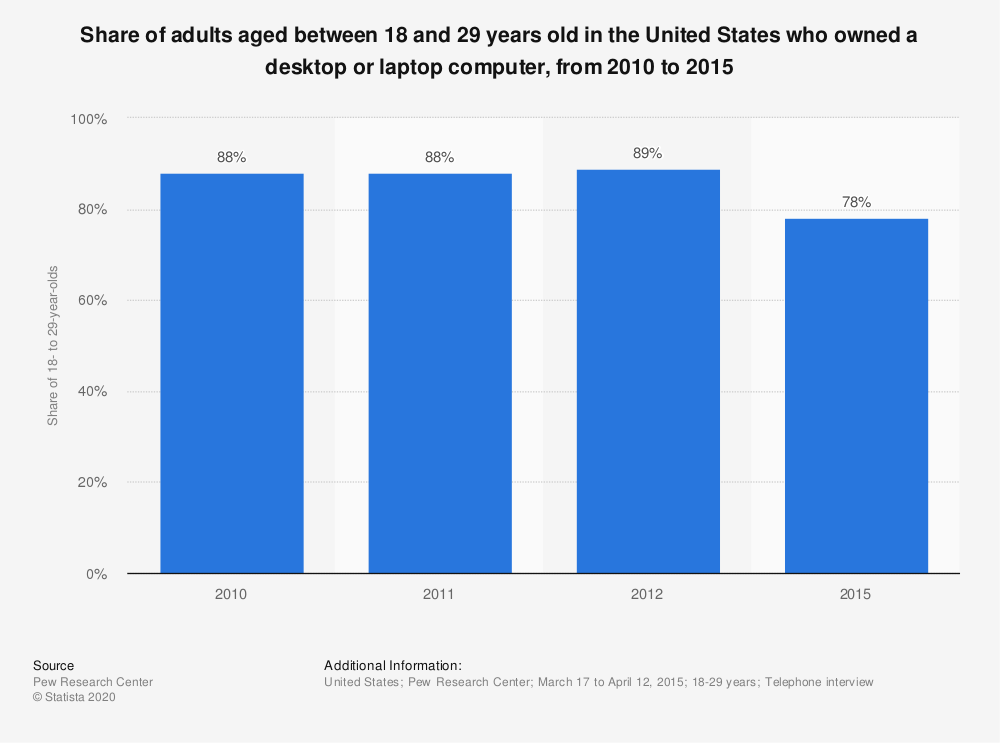 Statistic: Share of adults aged between 18 and 29 years old in the United States who owned a desktop or laptop computer, from 2010 to 2015 | Statista
