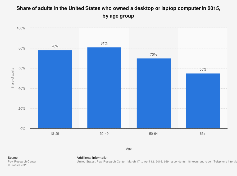 Statistic: Share of adults in the United States who owned a desktop or laptop computer in 2015, by age group | Statista
