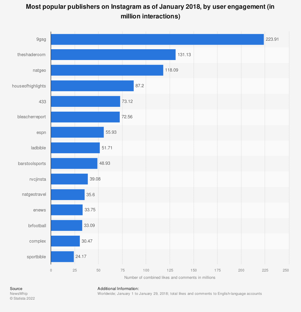 Statistic: Most popular publishers on Instagram as of July 2017, by user engagement (in million interactions) | Statista