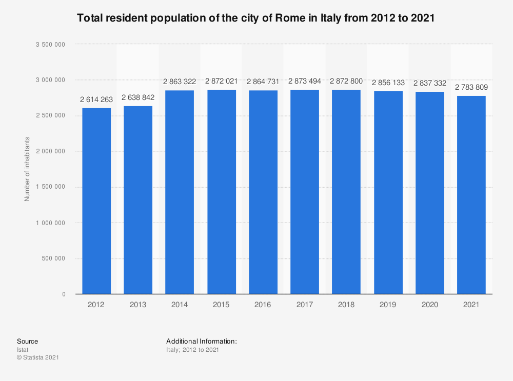 Statistic: Total resident population of the city of Rome in Italy from 2012 to 2020 | Statista