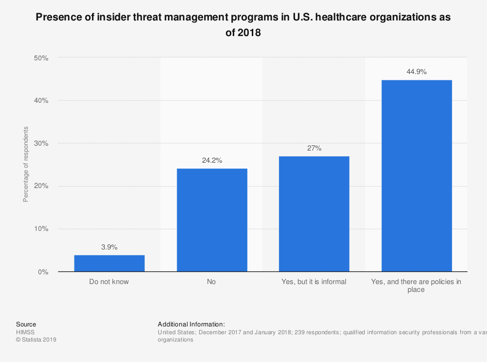 Statistic: Presence of insider threat management programs in U.S. healthcare organizations as of 2018 | Statista