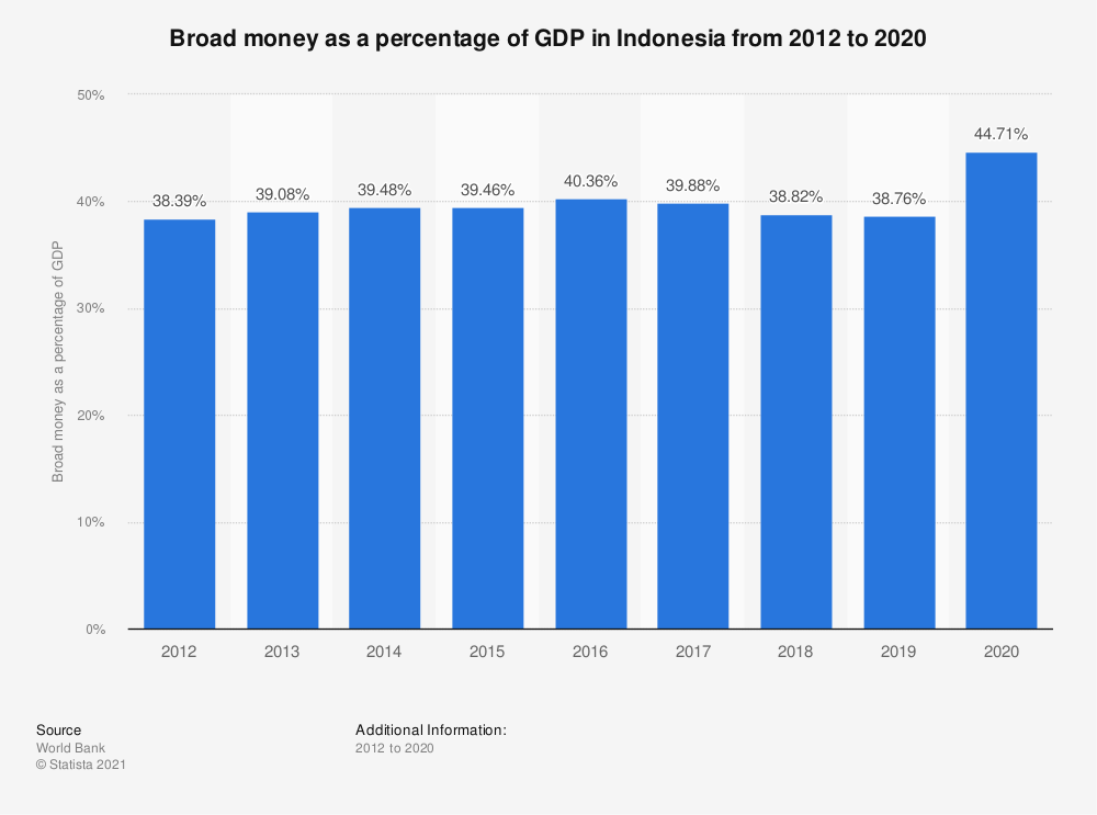 Statistic: Broad money as a percentage of GDP in Indonesia from 2008 to 2018 | Statista