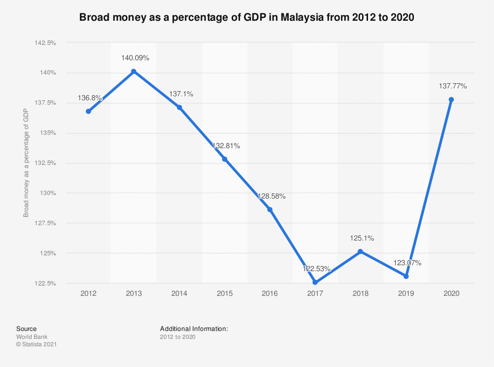 Statistic: Broad money as a percentage of GDP in Malaysia from 2011 to 2019 | Statista