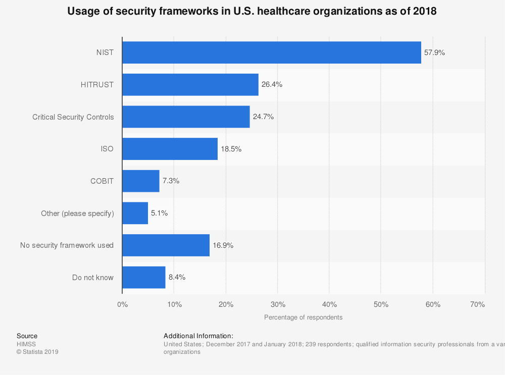 Statistic: Usage of security frameworks in U.S. healthcare organizations as of 2018 | Statista